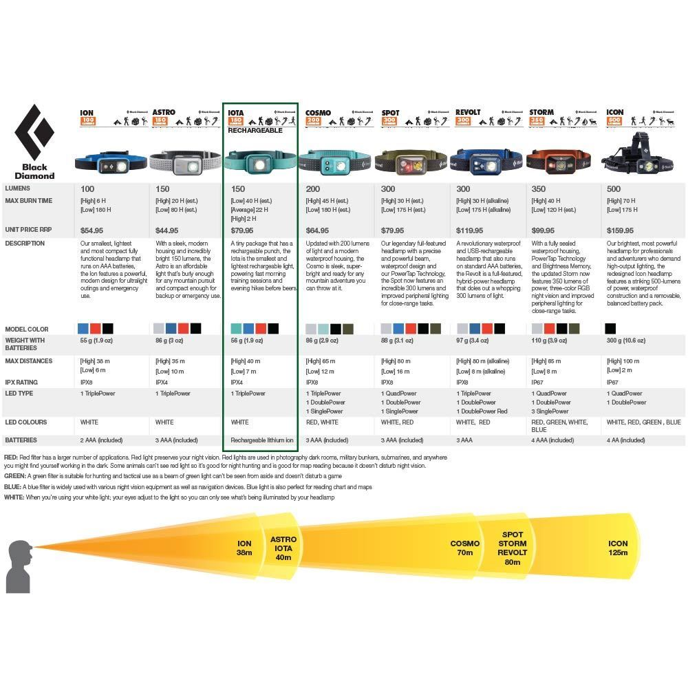 Black Diamond Iota Rechargeable Headlamp - Comparison chart