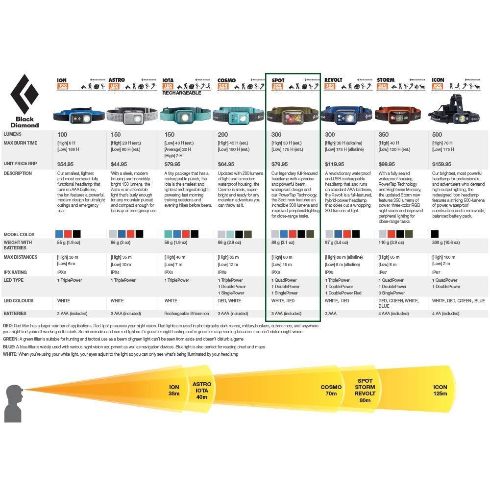 Black Diamond Spot Headlamp - Comparison chart